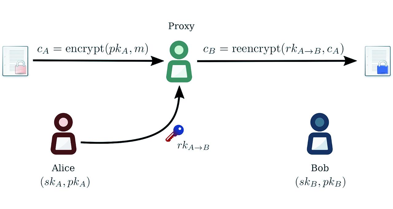 Nucypher ICO token