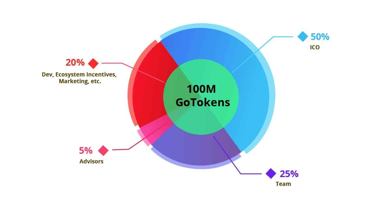 GoNetwork ICO