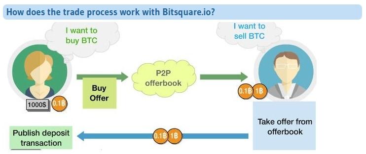 Bitsquare