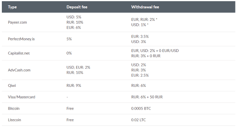 livecoin withdrawal fees